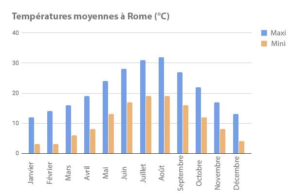 températures moyennes à rome