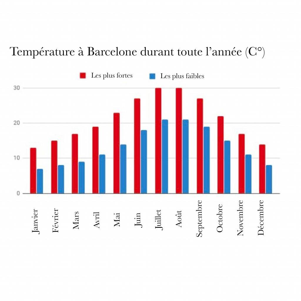 Graphique température à Barcelone toute l'année